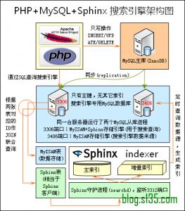 php+sphinx+mysql架构图